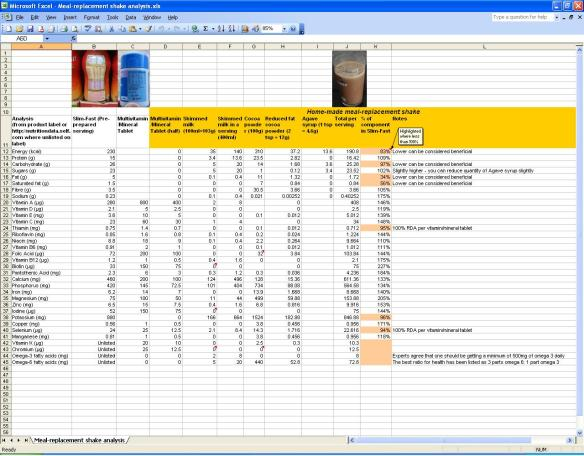 Reduced Fat Cocoa Milk Shake Analysis